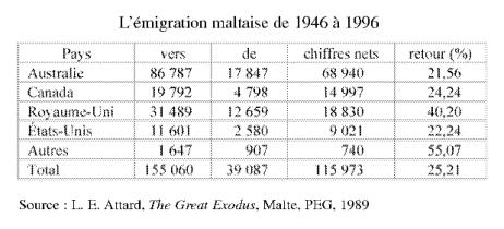 emigration-1946-1996